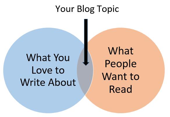 Blog Topic Venn Diagram