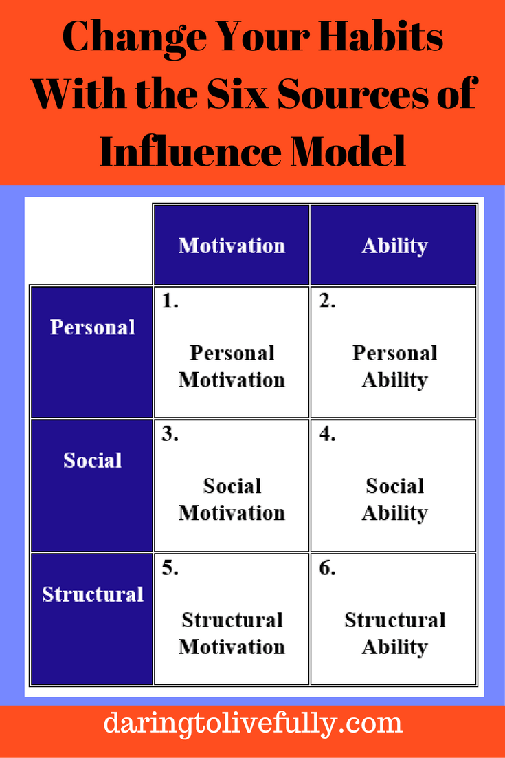 six sources of influence model
